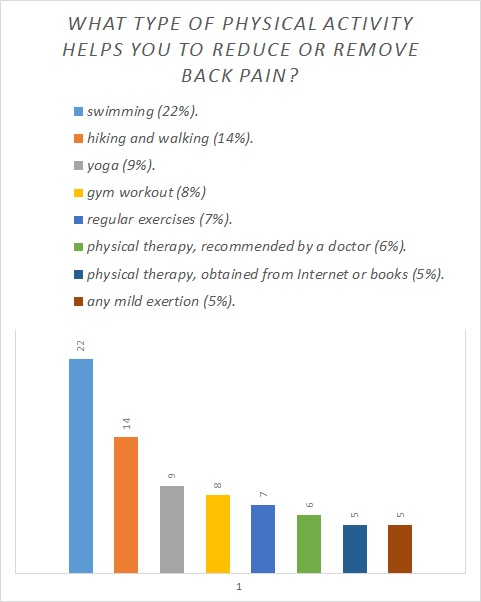 What type of physical activity helps you to reduce or remove back pain